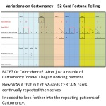 Charting Fate though Cartomancy